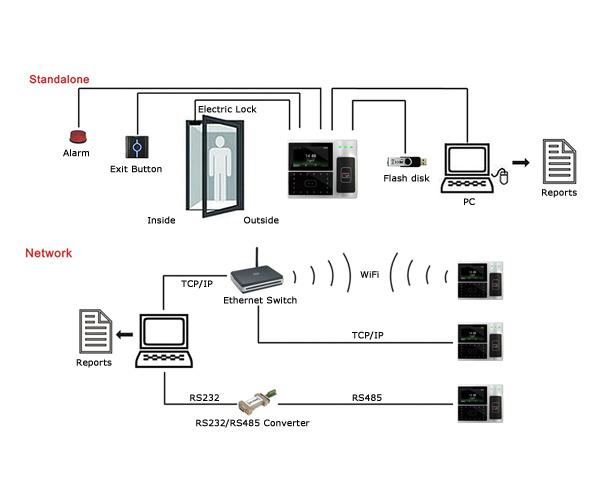 4 3 u0026quot  tft biometric facial recognition access control system support rfid card